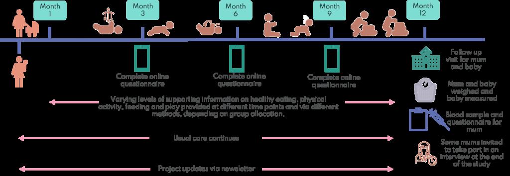 Trial journey - postnatal